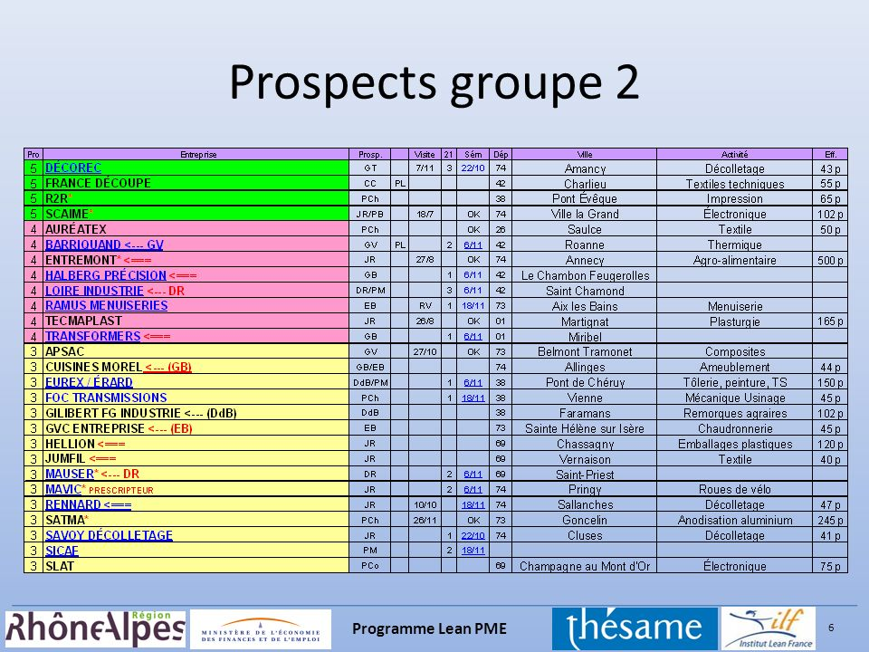 Prospects groupe 2