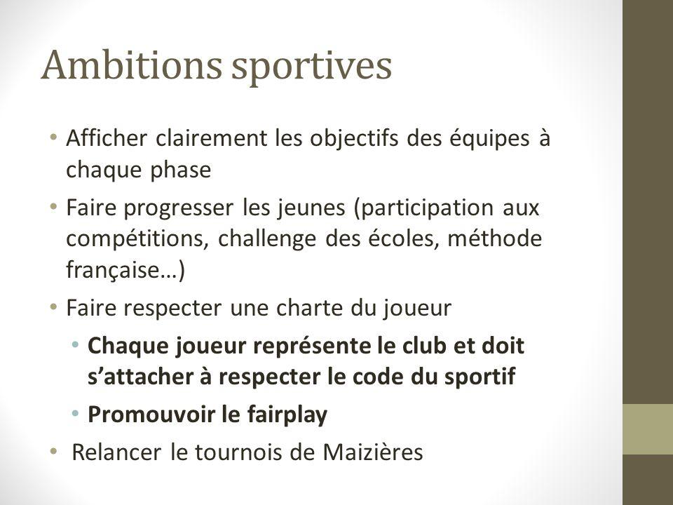 Ambitions sportives Afficher clairement les objectifs des équipes à chaque phase.
