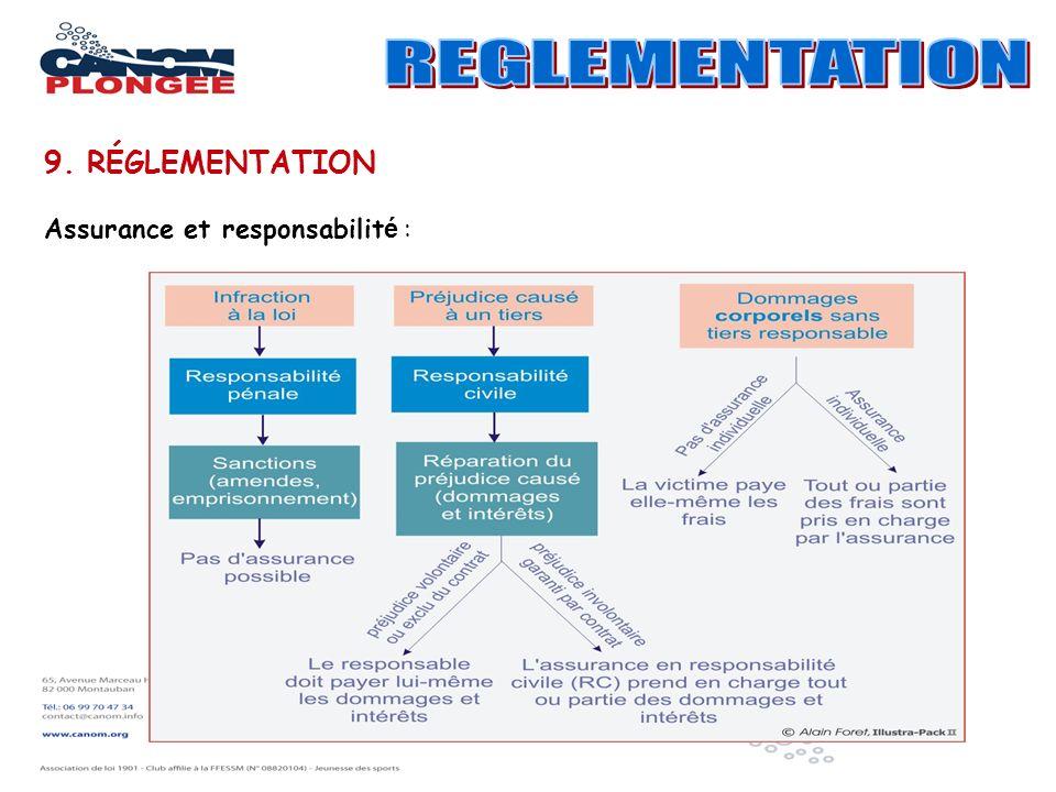 REGLEMENTATION 9. RÉGLEMENTATION Assurance et responsabilité :