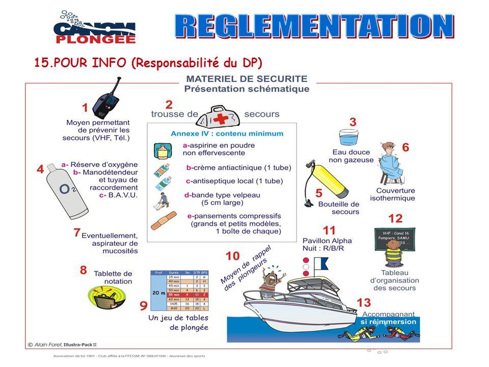REGLEMENTATION 15.POUR INFO (Responsabilité du DP)