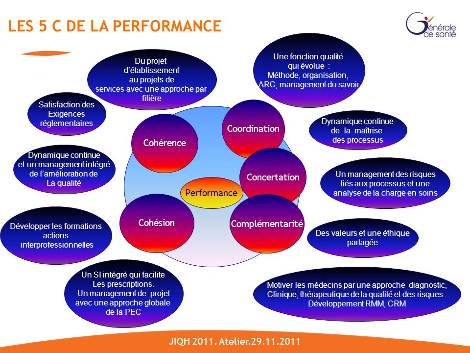 LES 5 C DE LA PERFORMANCE JIQH 2011. Atelier.29.11.2011 Coordination