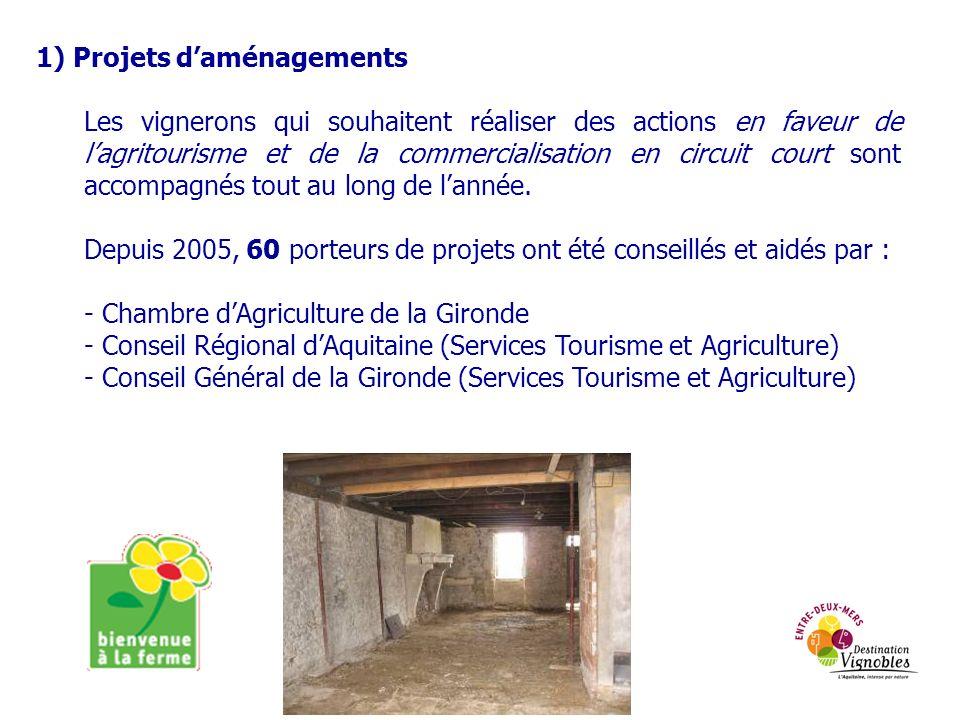 1) Projets d'aménagements