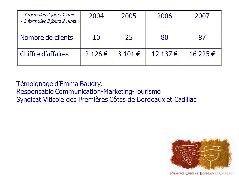 Témoignage d'Emma Baudry, Responsable Communication-Marketing-Tourisme