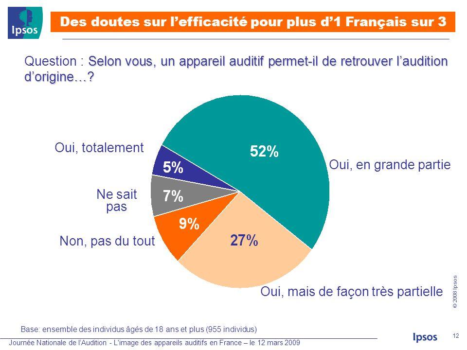 Des doutes sur l'efficacité pour plus d'1 Français sur 3