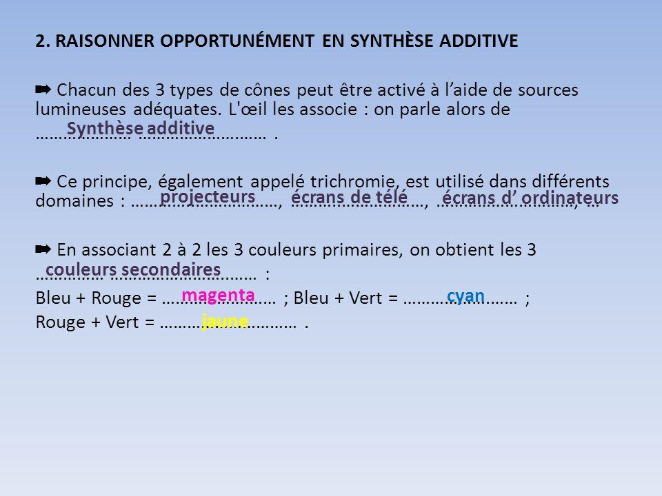 2. RAISONNER OPPORTUNÉMENT EN SYNTHÈSE ADDITIVE ➡ Chacun des 3 types de cônes peut être activé à l'aide de sources lumineuses adéquates. L œil les associe : on parle alors de ………………… ………………….…… . ➡ Ce principe, également appelé trichromie, est utilisé dans différents domaines : …………..………………, ………..………………, …………………………, … ➡ En associant 2 à 2 les 3 couleurs primaires, on obtient les 3 …………… ……………………..…… : Bleu + Rouge = ……………….…… ; Bleu + Vert = ……………….…… ; Rouge + Vert = ………………………… .