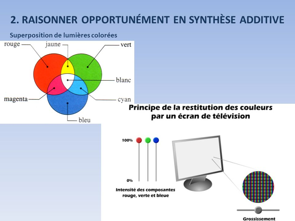 2. RAISONNER OPPORTUNÉMENT EN SYNTHÈSE ADDITIVE