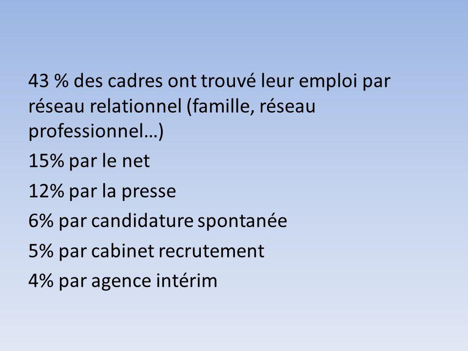 43 % des cadres ont trouvé leur emploi par réseau relationnel (famille, réseau professionnel…) 15% par le net 12% par la presse 6% par candidature spontanée 5% par cabinet recrutement 4% par agence intérim