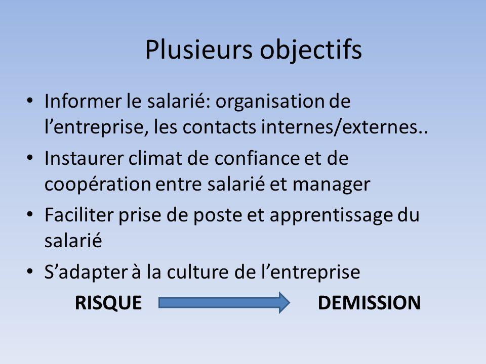 Plusieurs objectifs Informer le salarié: organisation de l'entreprise, les contacts internes/externes..