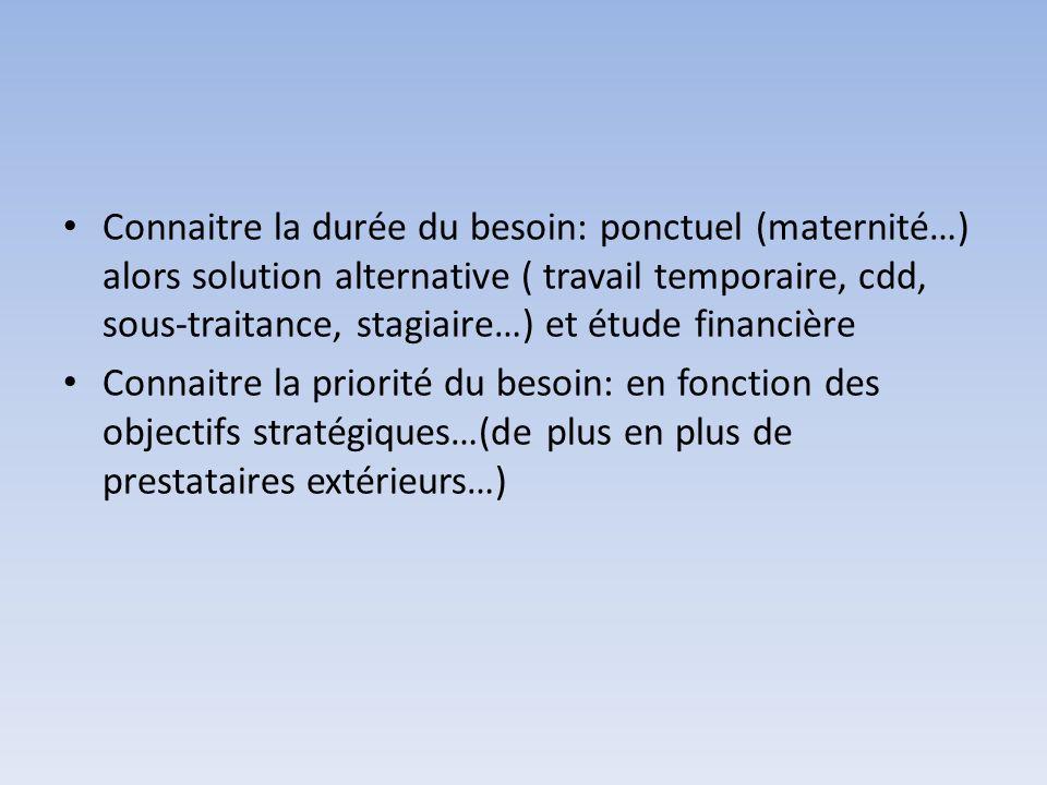 Connaitre la durée du besoin: ponctuel (maternité…) alors solution alternative ( travail temporaire, cdd, sous-traitance, stagiaire…) et étude financière