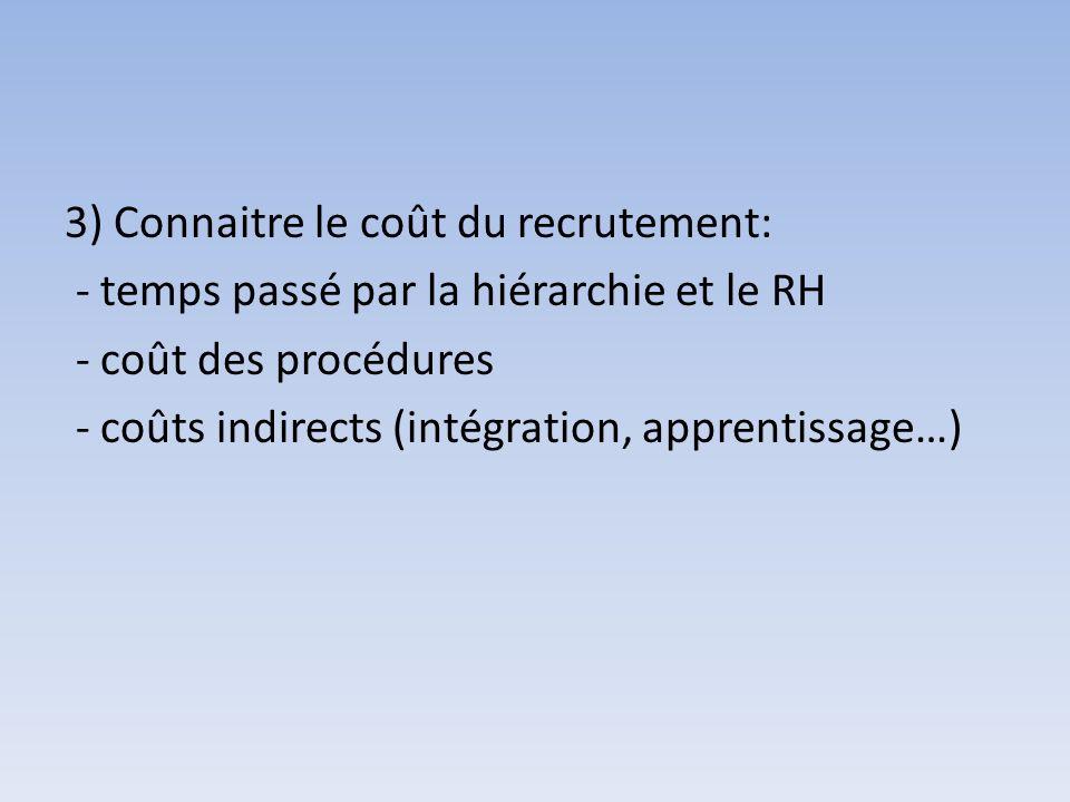 3) Connaitre le coût du recrutement: - temps passé par la hiérarchie et le RH - coût des procédures - coûts indirects (intégration, apprentissage…)