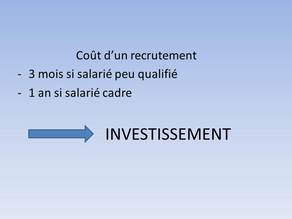 Coût d'un recrutement 3 mois si salarié peu qualifié 1 an si salarié cadre INVESTISSEMENT