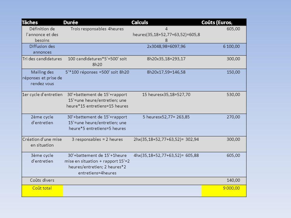 Tâches Durée Calculs Coûts (Euros)