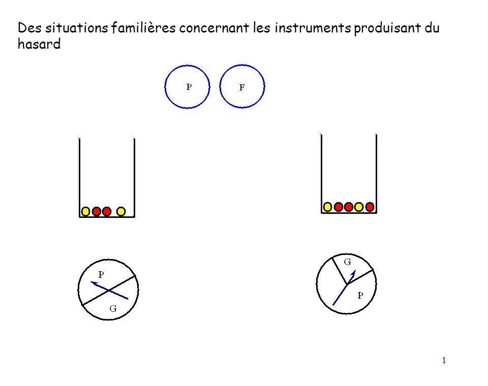 Des situations familières concernant les instruments produisant du hasard