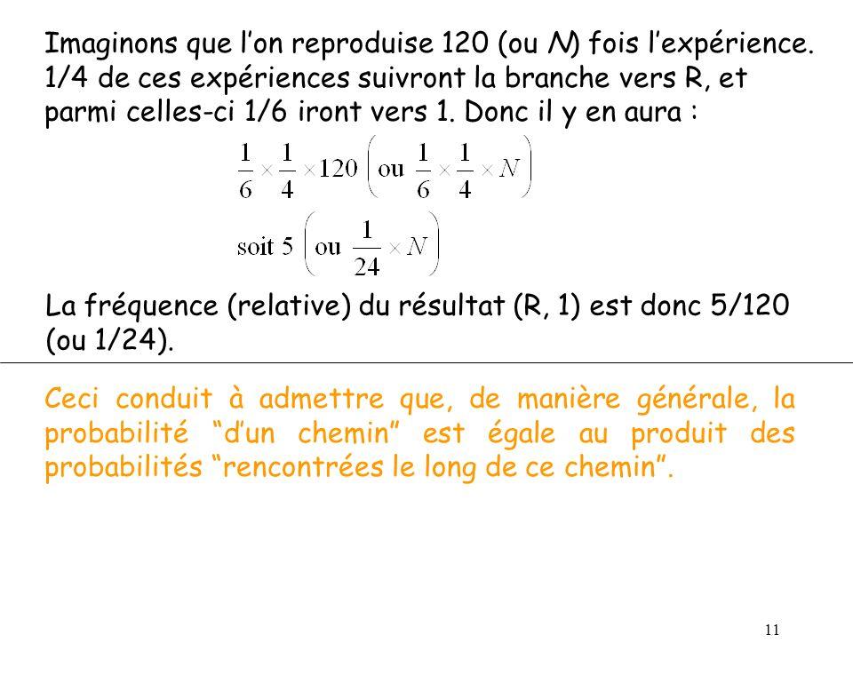La fréquence (relative) du résultat (R, 1) est donc 5/120 (ou 1/24).