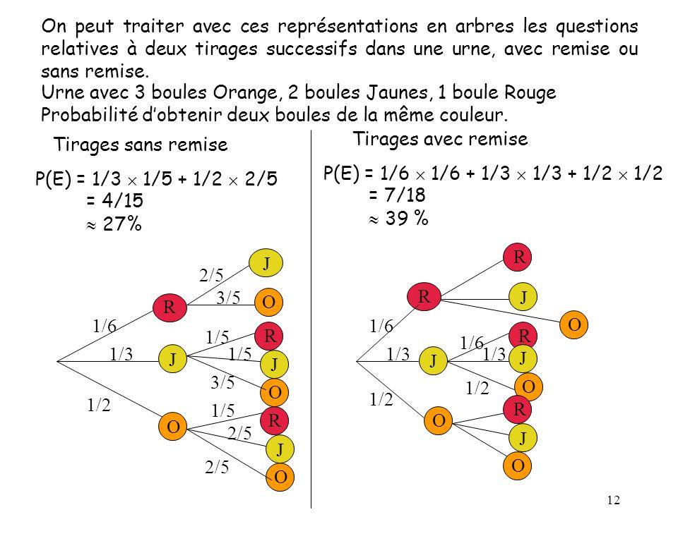 P(E) = 1/6  1/6 + 1/3  1/3 + 1/2  1/2 = 7/18  39 %