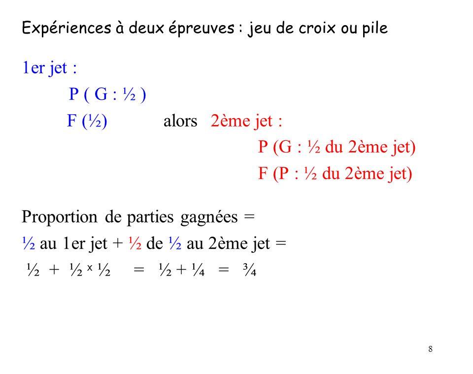 Proportion de parties gagnées = ½ au 1er jet + ½ de ½ au 2ème jet =