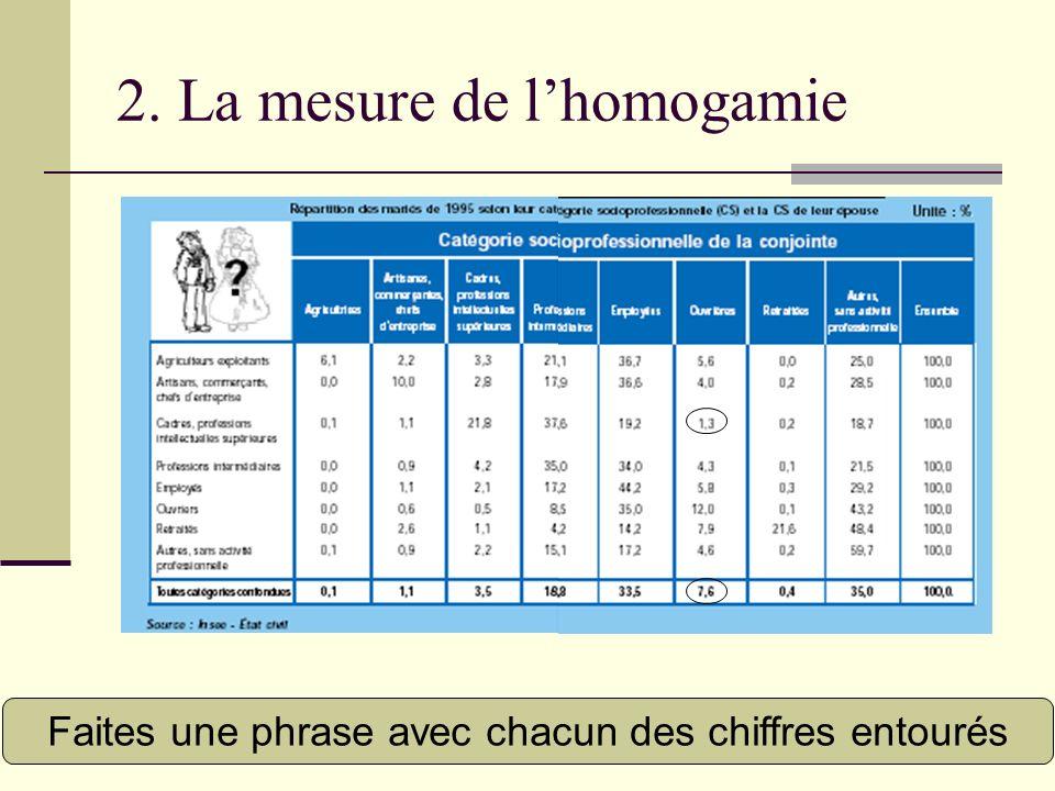 2. La mesure de l'homogamie