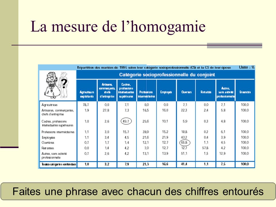 La mesure de l'homogamie