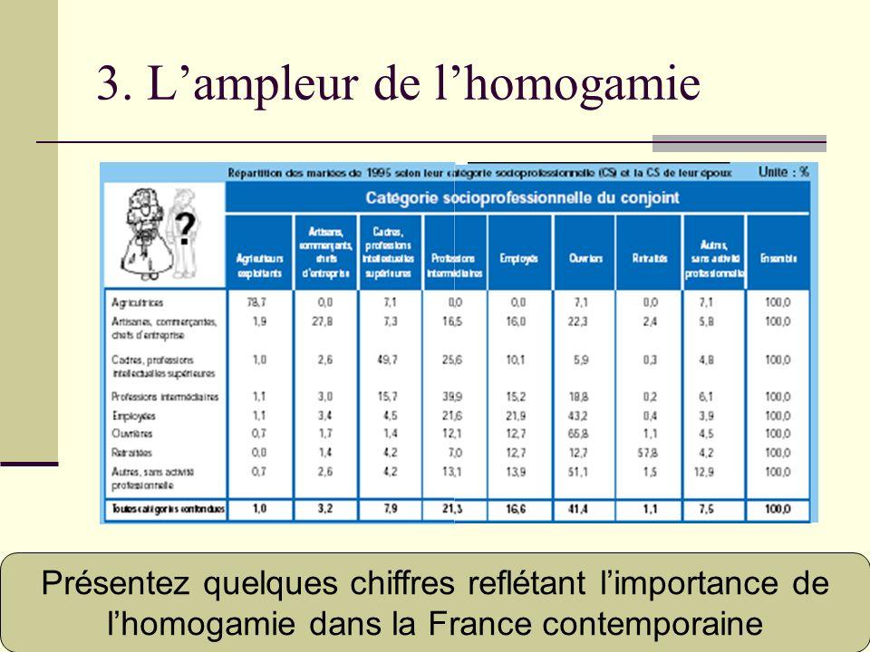 3. L'ampleur de l'homogamie