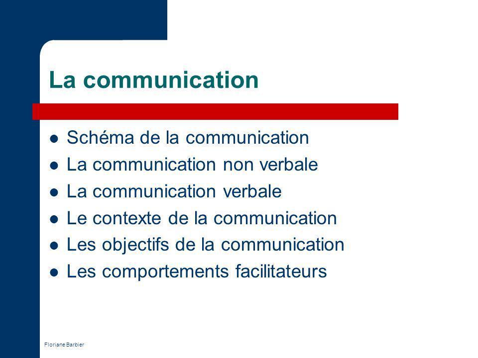 La communication Schéma de la communication