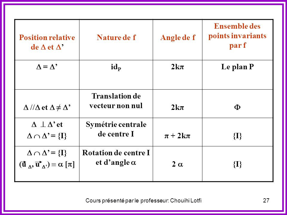 Position relative de  et ' Nature de f Angle de f