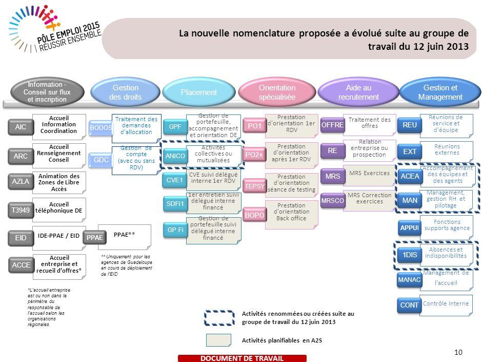 Détail de la nouvelle nomenclature proposée Information – Conseil sur flux et Inscription