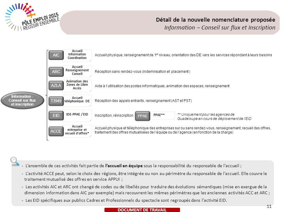 Détail de la nouvelle nomenclature proposée Gestion des droits
