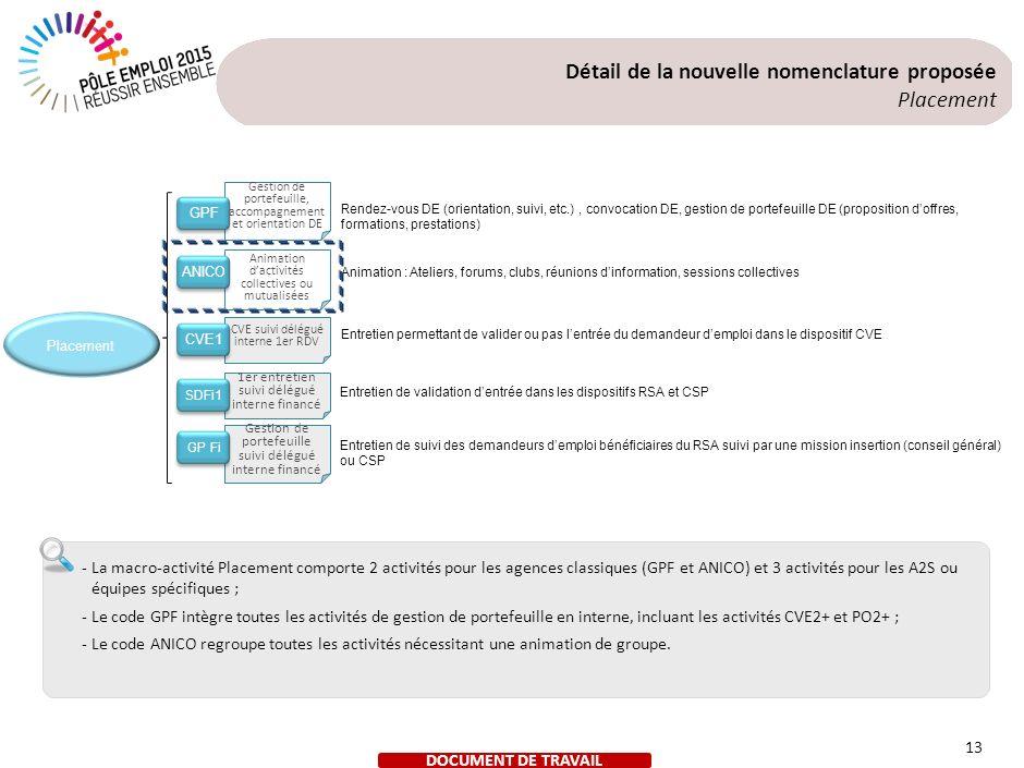 Détail de la nouvelle nomenclature proposée Orientation spécialisée