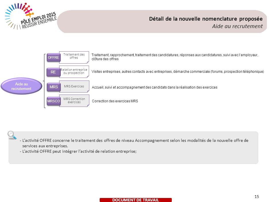 Détail de la nouvelle nomenclature proposée Gestion et management