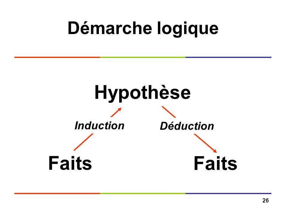 Démarche logique Hypothèse Induction Déduction Faits Faits