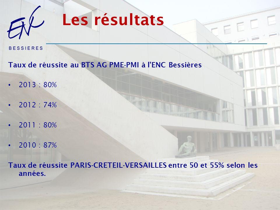 Les résultats Taux de réussite au BTS AG PME-PMI à l'ENC Bessières