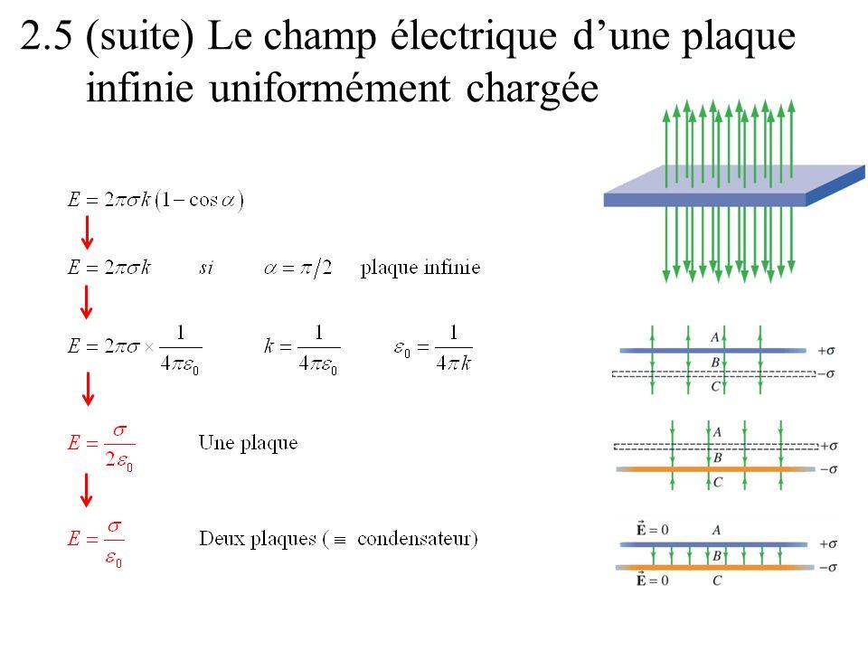 2.5 (suite) Le champ électrique d'une plaque infinie uniformément chargée