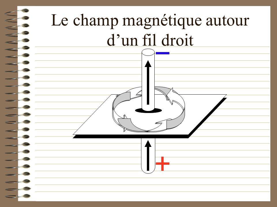 Le champ magnétique autour d'un fil droit