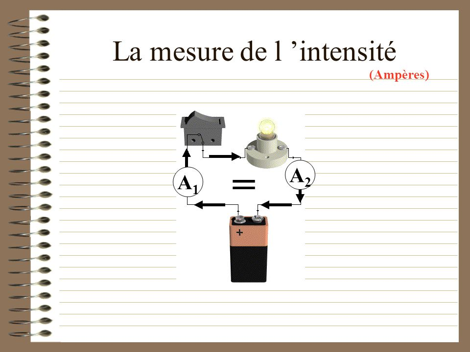 La mesure de l 'intensité