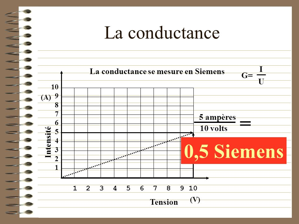 = 0,5 Siemens La conductance I La conductance se mesure en Siemens G=