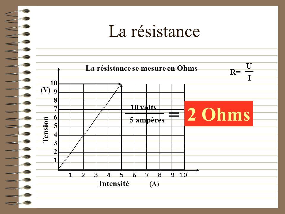 = 2 Ohms La résistance U La résistance se mesure en Ohms R= I 10 volts
