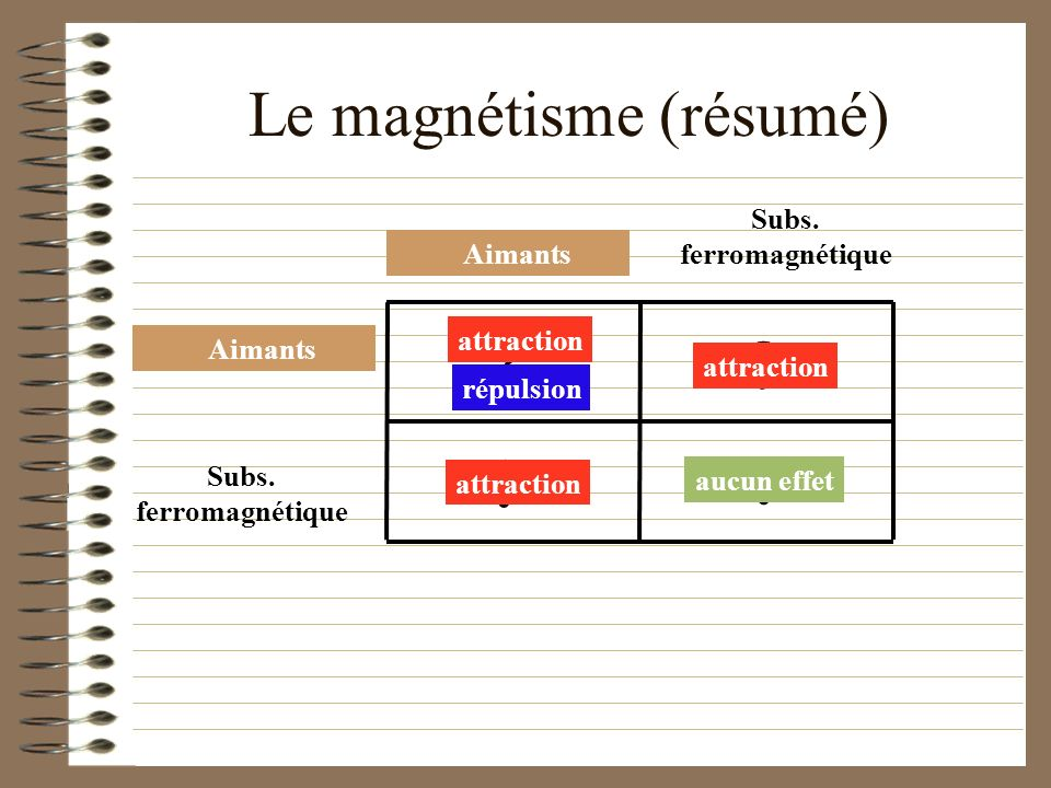Le magnétisme (résumé)