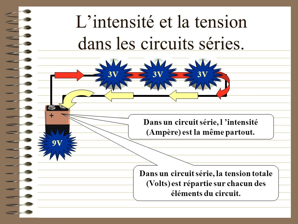 L'intensité et la tension dans les circuits séries.