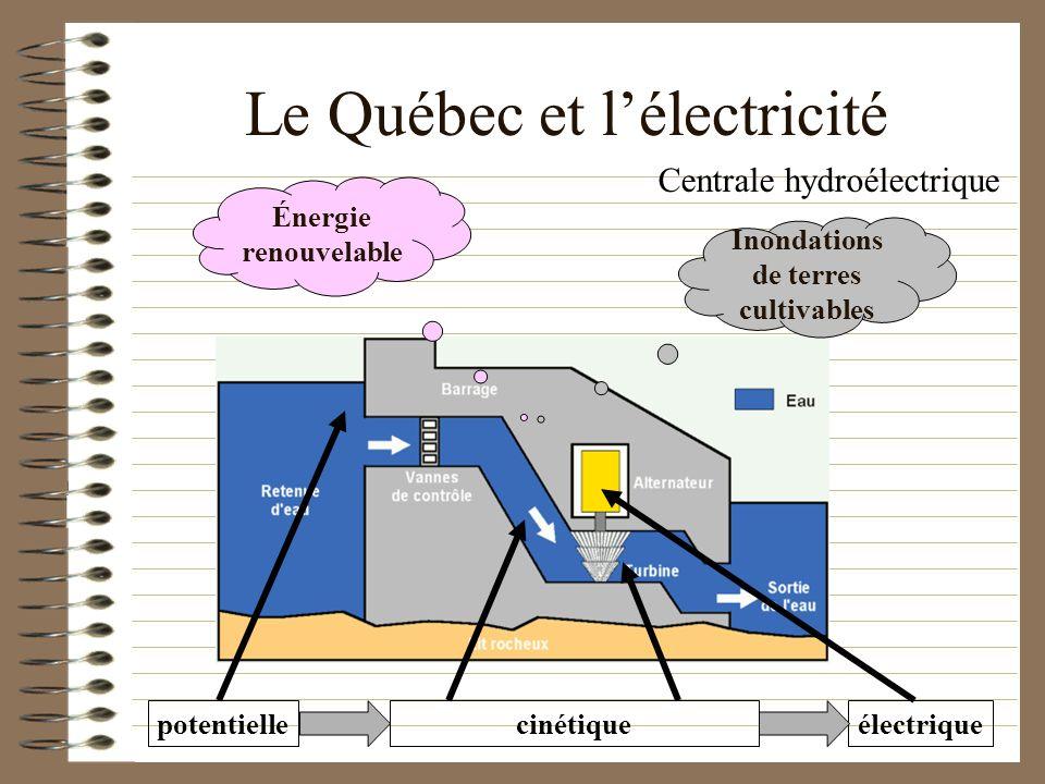 Le Québec et l'électricité
