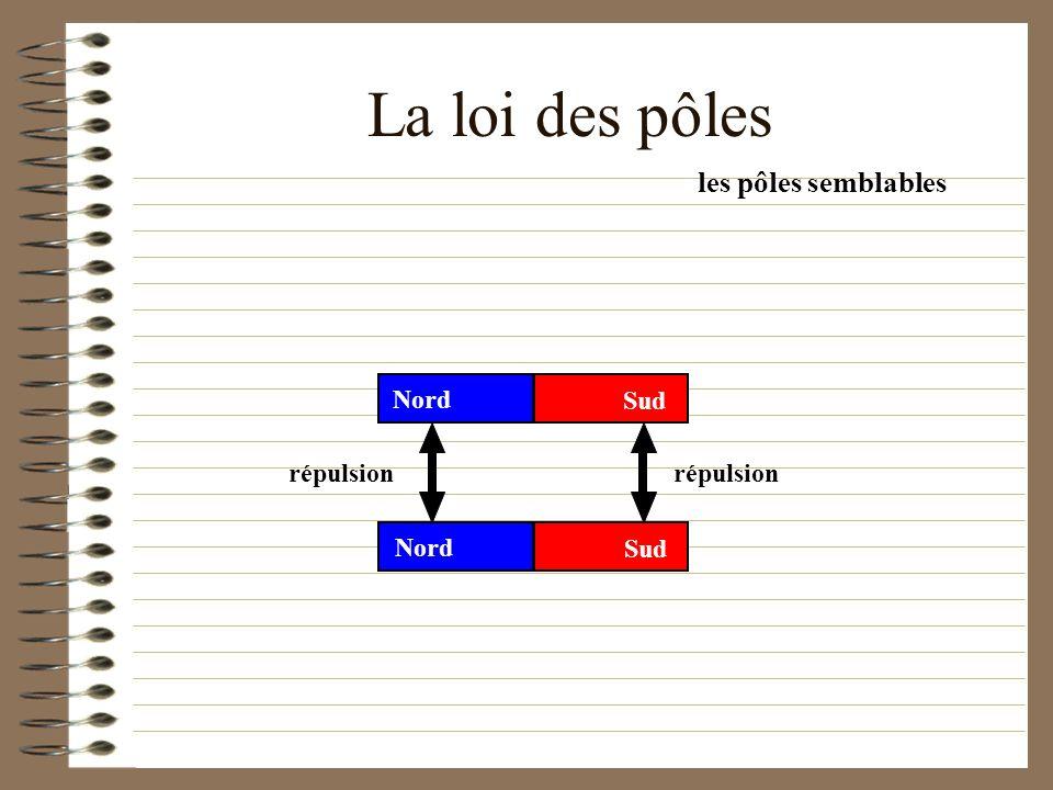 La loi des pôles les pôles semblables Nord Sud répulsion répulsion