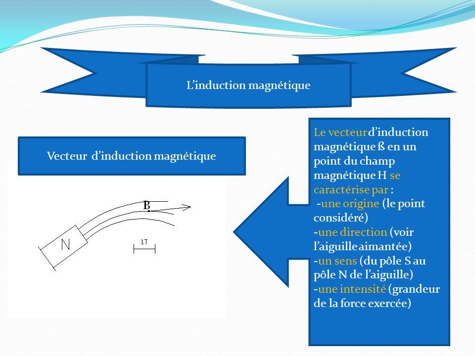 L'induction magnétique
