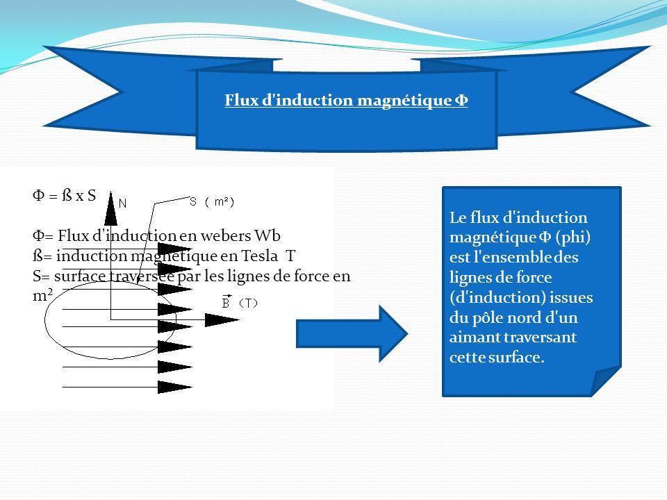 Flux d induction magnétique Φ