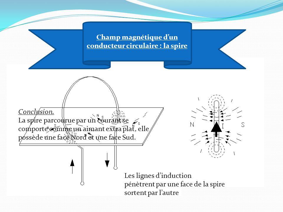 Champ magnétique d'un conducteur circulaire : la spire