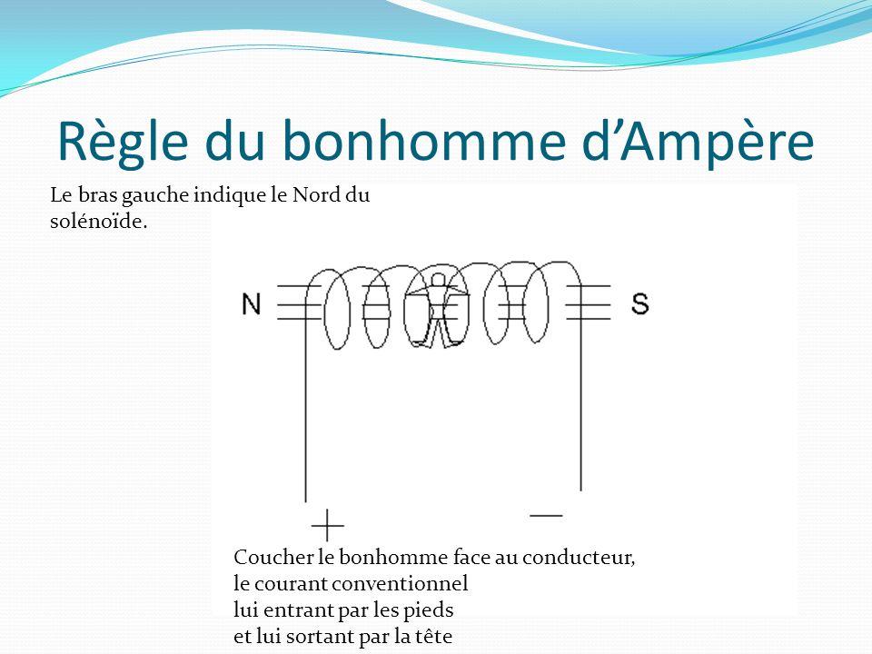 Règle du bonhomme d'Ampère
