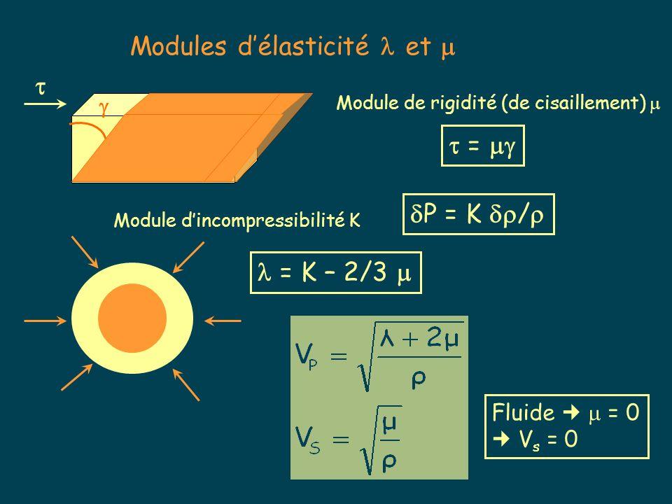 Modules d'élasticité  et 