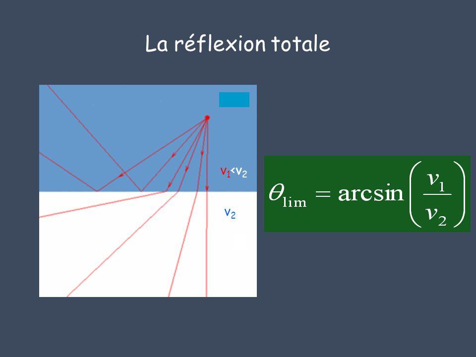 La réflexion totale v1<v2 v2