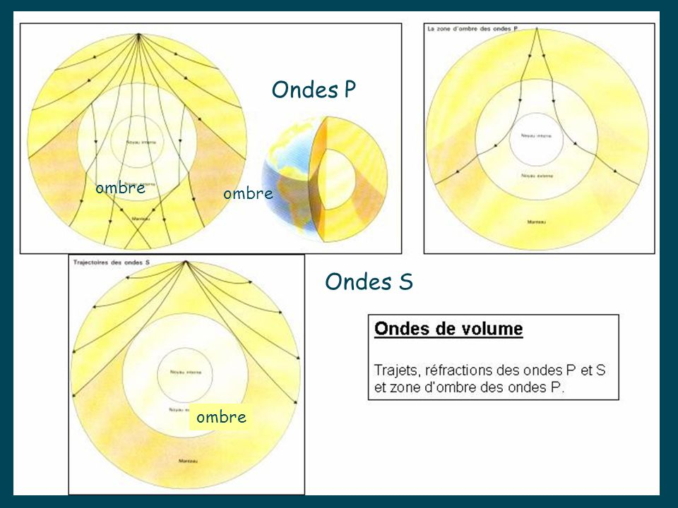 Ondes P ombre ombre Ondes S ombre