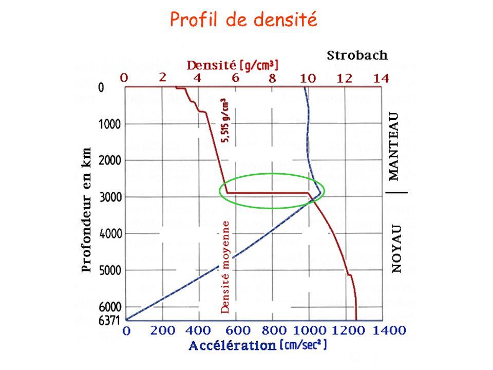 Profil de densité La discontinuité de densité entre le manteau et le noyau.