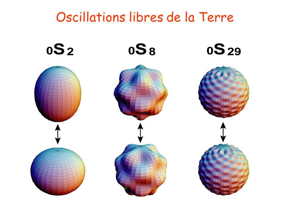 Oscillations libres de la Terre