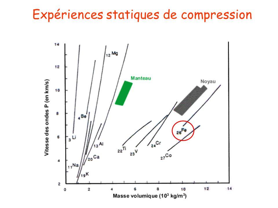Expériences statiques de compression